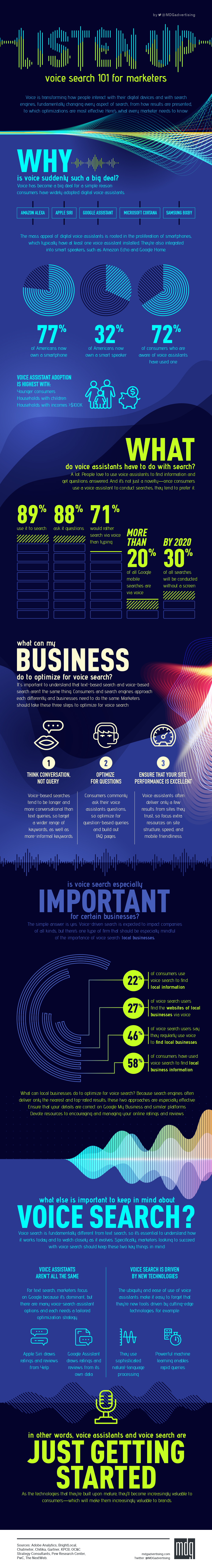 Listen Up: Voice Search 101 for Marketers [Infographic]
