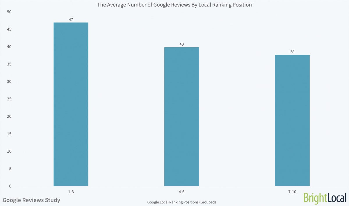 5 Things Local Businesses Need to Know About Google Reviews
