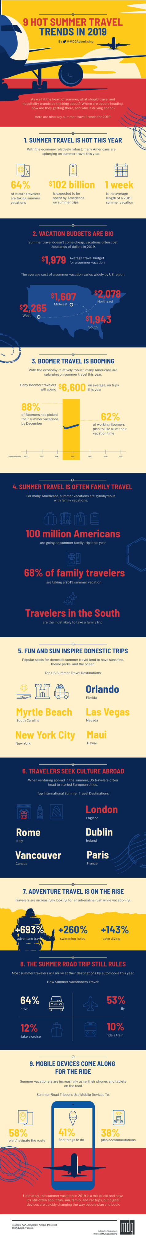 9 Hot Summer Travel Trends for 2019 [Infographic]