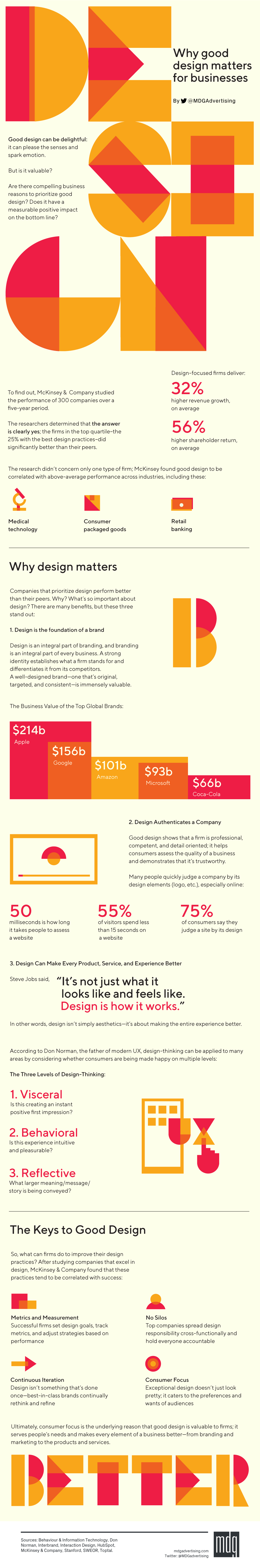 Why Good Design Matters for Businesses [Infographic]