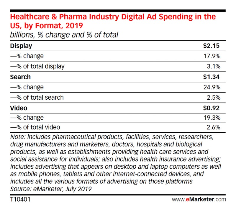 5 Big Healthcare Digital Advertising Trends