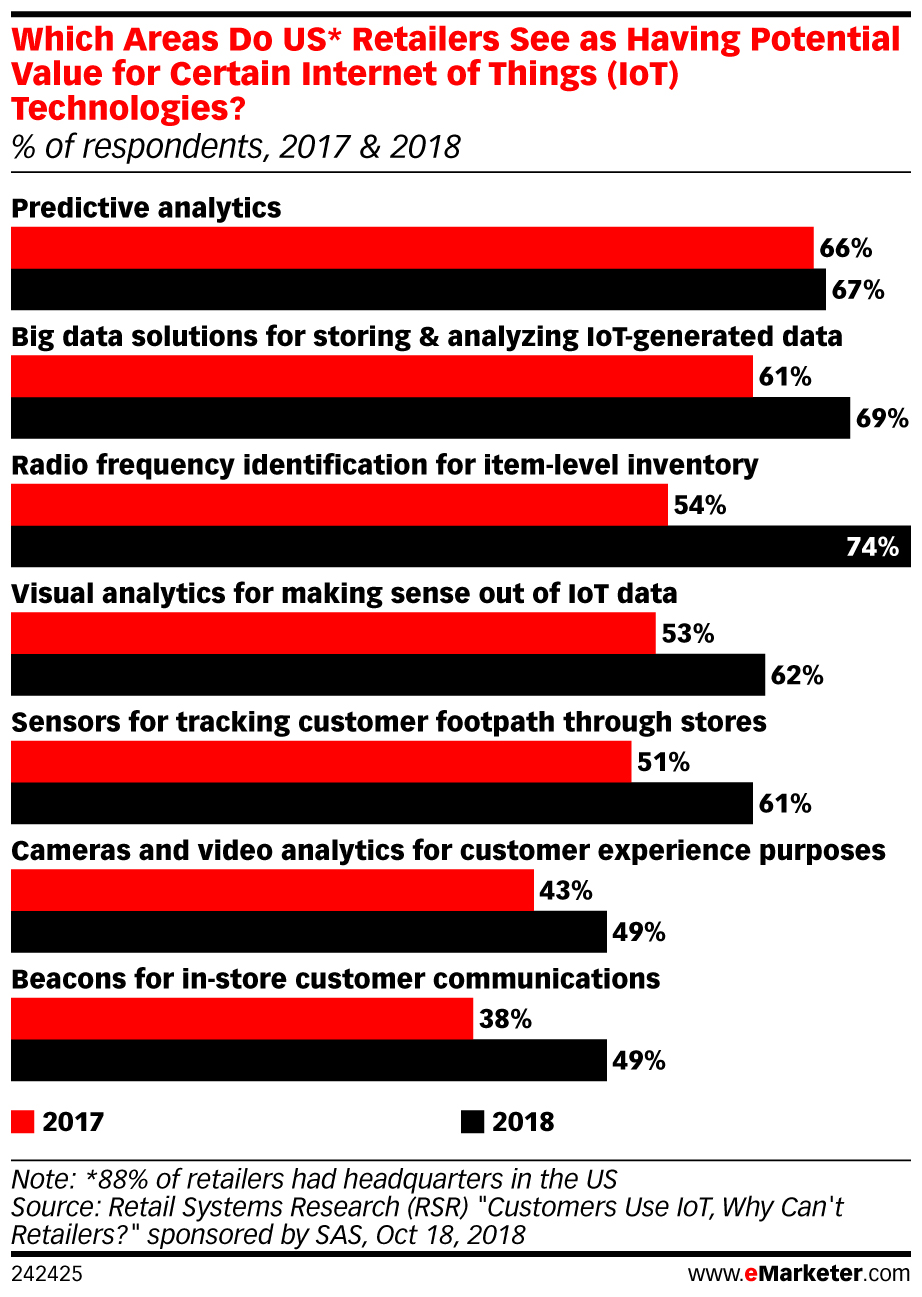 Why Location Data Matters: 4 Big Benefits for Marketers