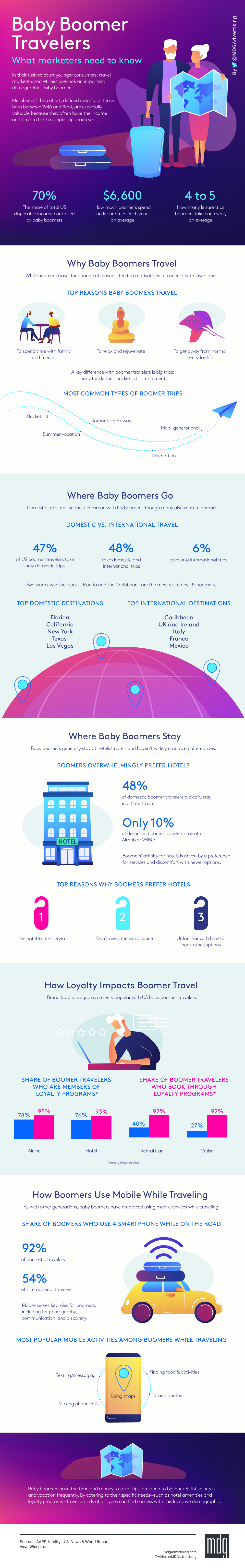 Baby Boomer Travelers: What Marketers Need to Know [Infographic]