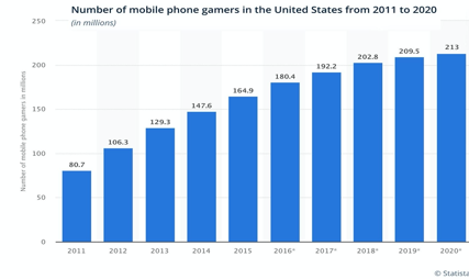 Number of mobile phone gamers in the United States from 2011 to 2020 chart