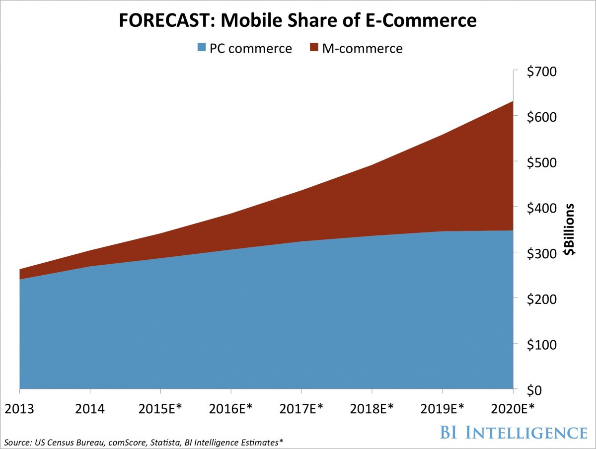 mobile share of e-commerce chart