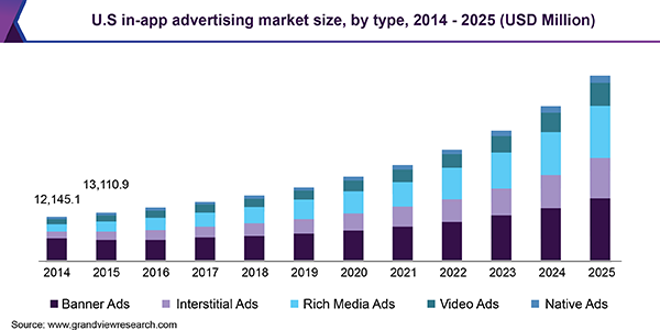 US in-app advertising market size, by type, 2014-2025 chart