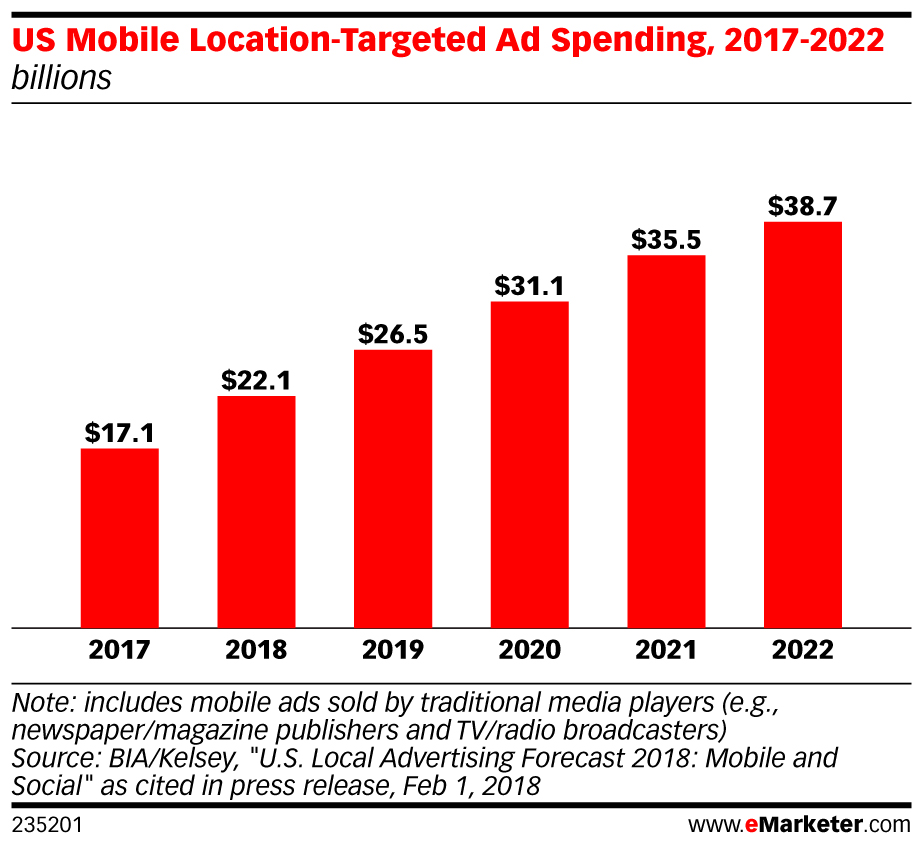 US Mobile Location-Targeted Ad Spending, 2017-2022 chart