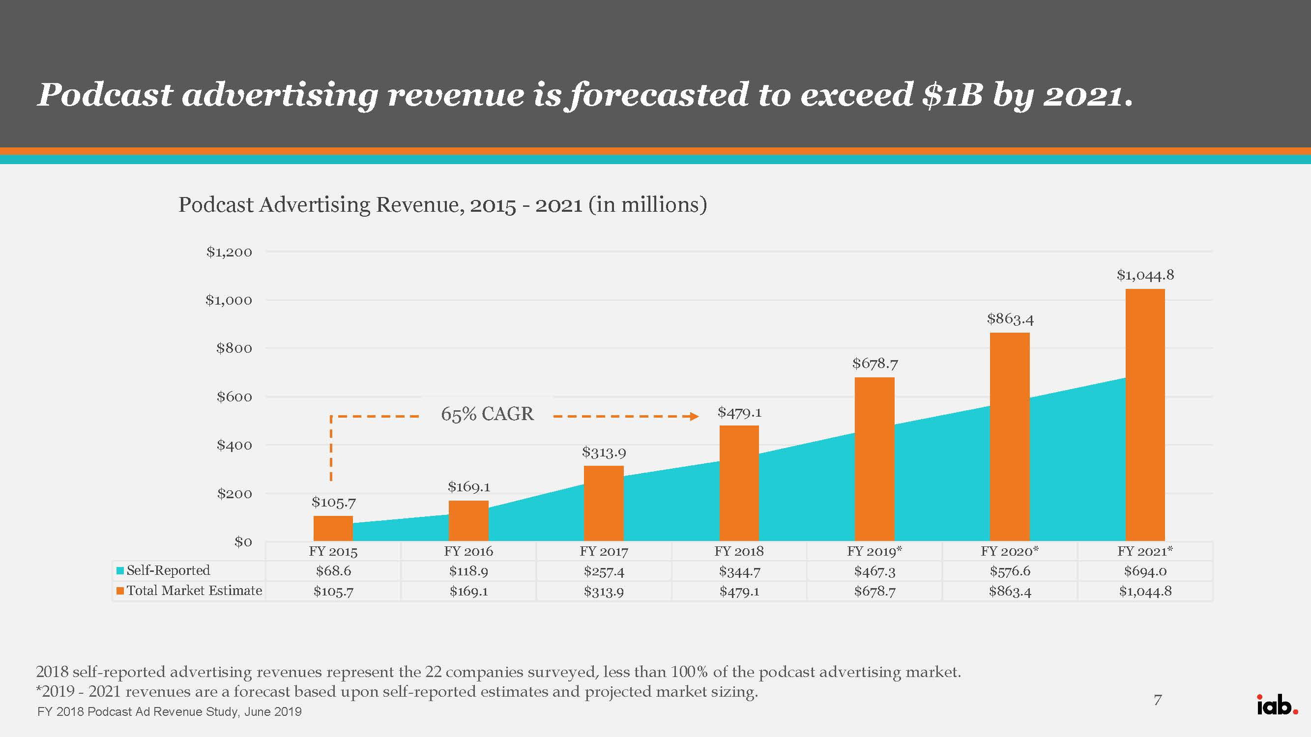 Podcast Advertising Revenue, 2015 - 2021 chart