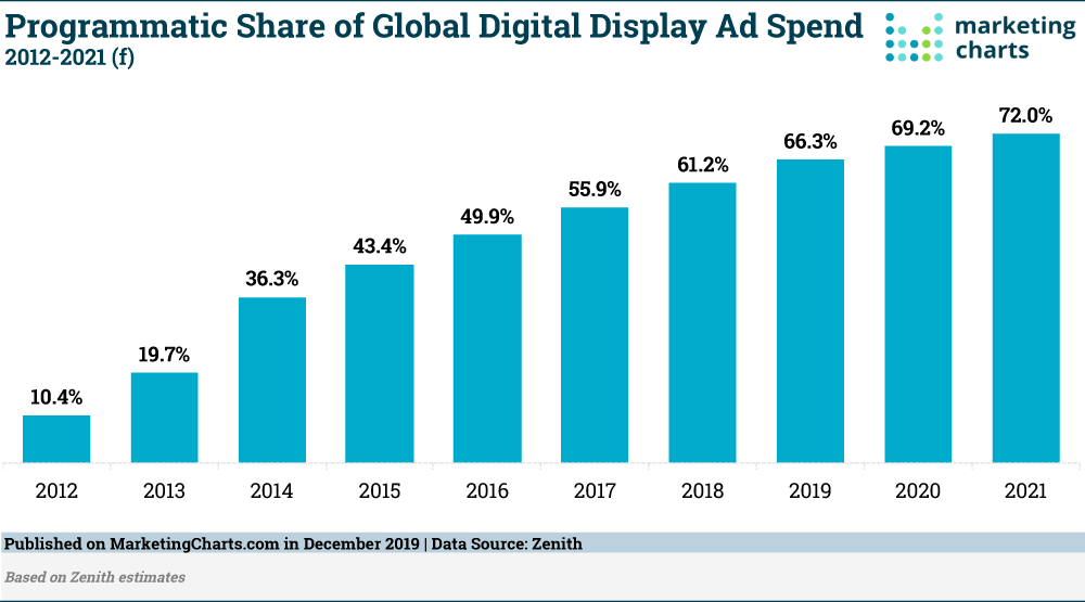 programmatic share of global digital display ad spend, 2012-2021 chart