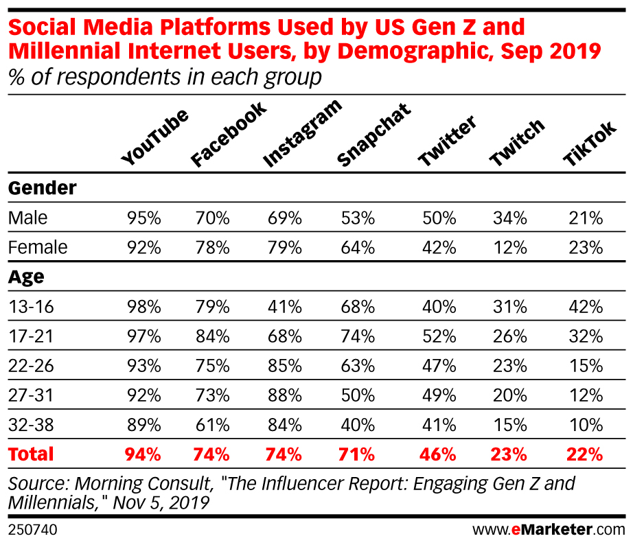 Social Media Platforms Used by US Gen Z and Millennial Internet Users, by Demographic Chart
